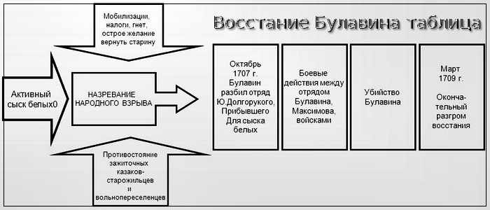 Восстание Булавина таблица