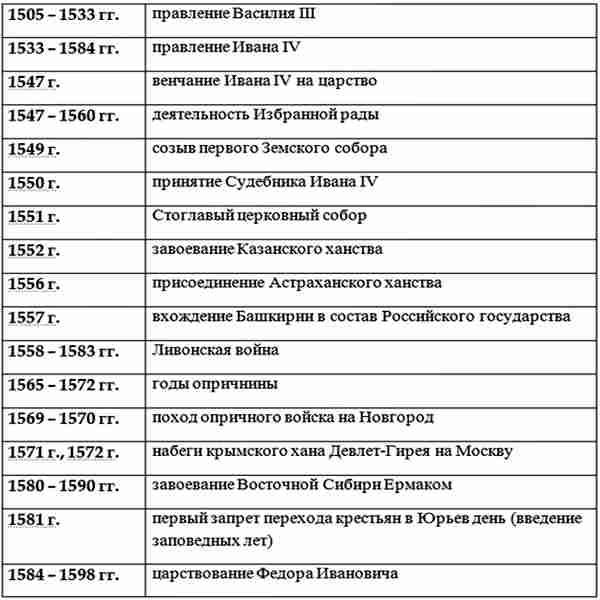 Основные даты правления Ивана Грозного