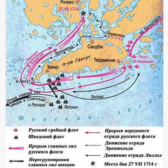 Карта Гангутского сражения