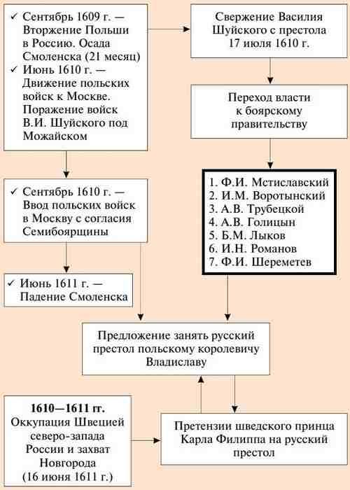 Что такое Семибоярщина