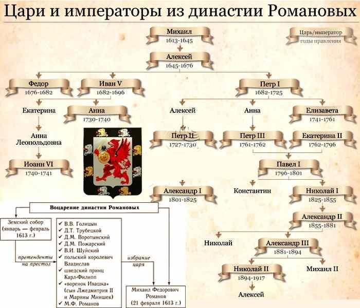 Воцарение Романовых, схема