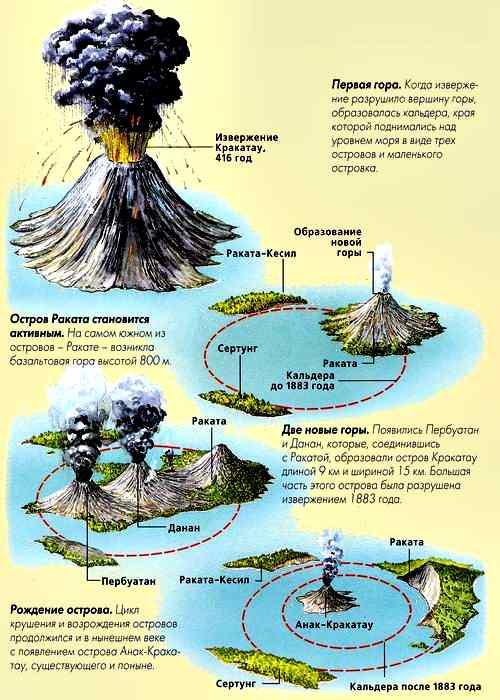 Вулкан Кракатау на схеме