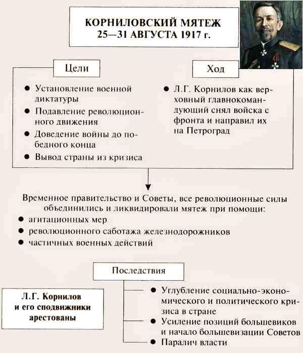 Корниловский мятеж, презентация