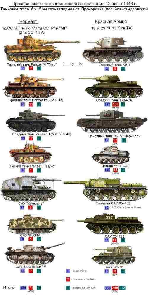 Прохоровское сражение-11