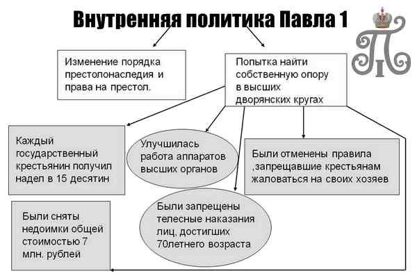 Внутренняя политика Павла 1