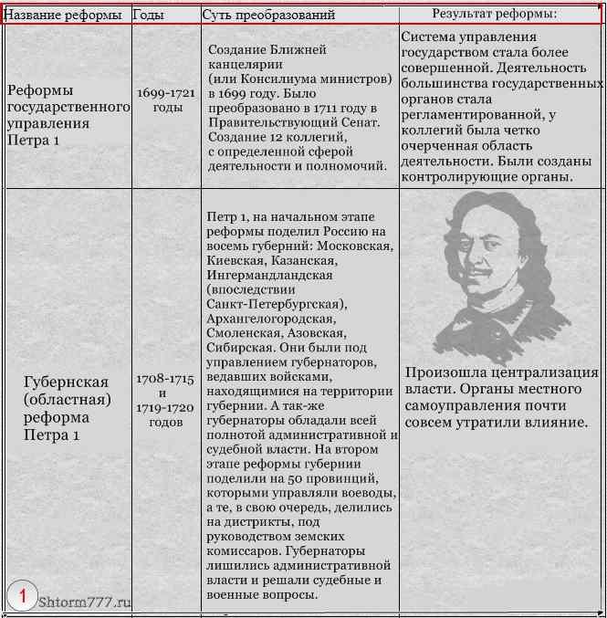 Реформы Петра Первого таблица (1)