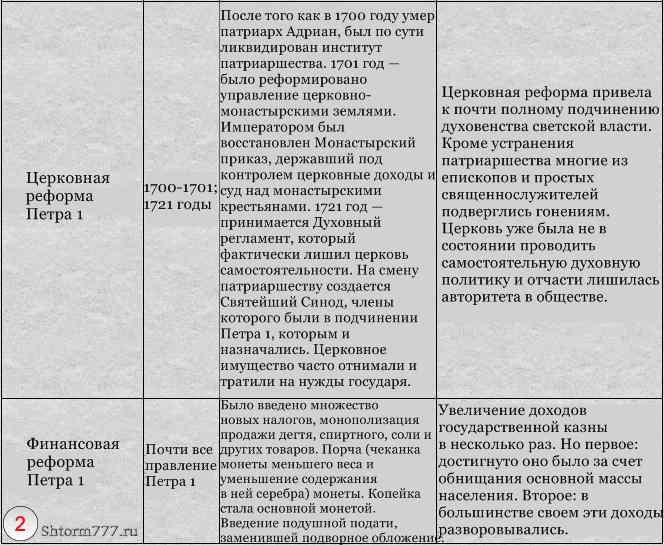 Реформы Петра 1 таблица