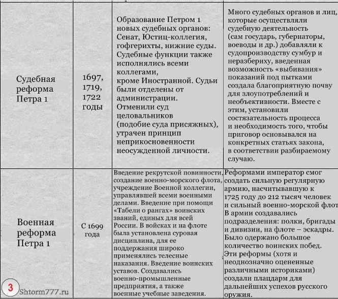 Реформы Петра Первого (3)