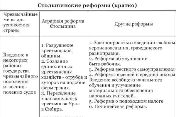 Столыпинские реформы, таблица
