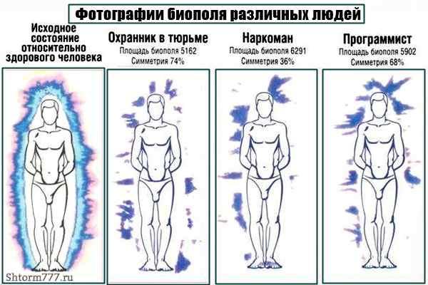 Эффект Кирлиан-3