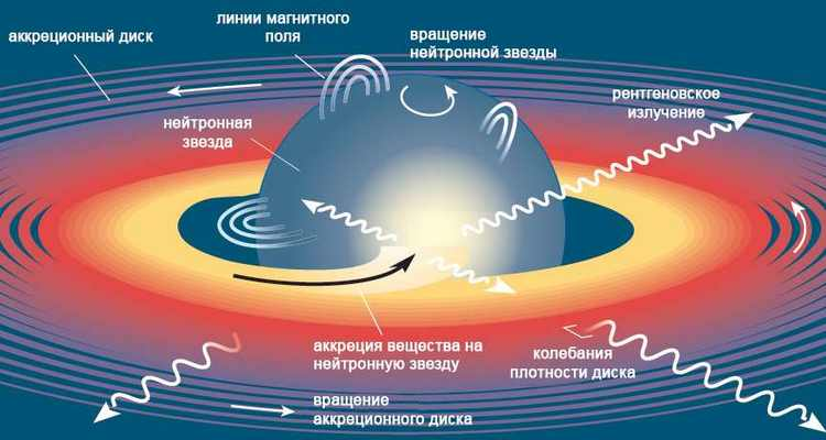 Нейтронные звезды-1