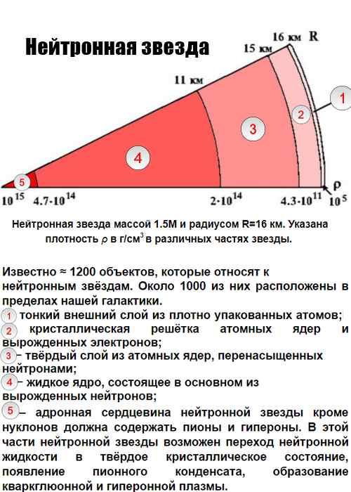 Нейтронные звезды-2