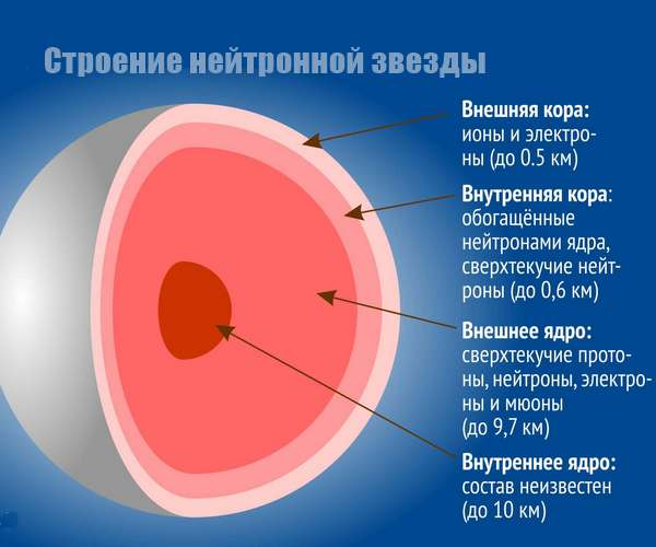 Нейтронные звезды-3