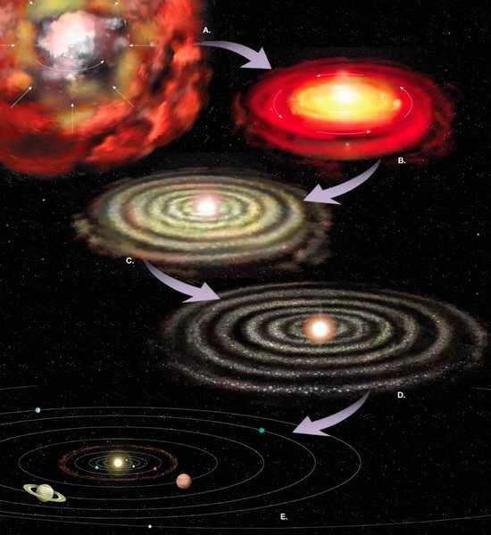 Формирование Солнечной системы-2