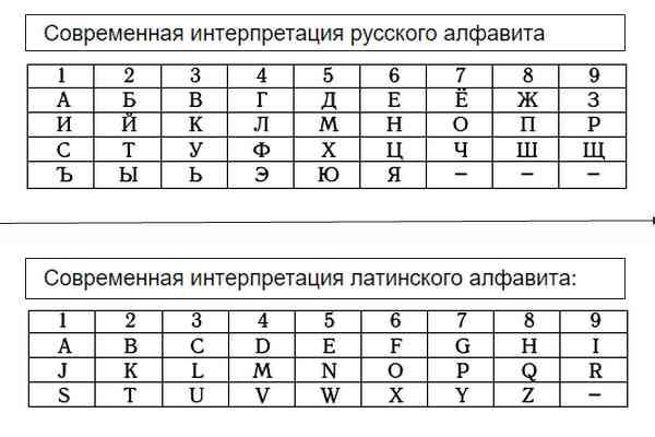 Нумерология имени-1