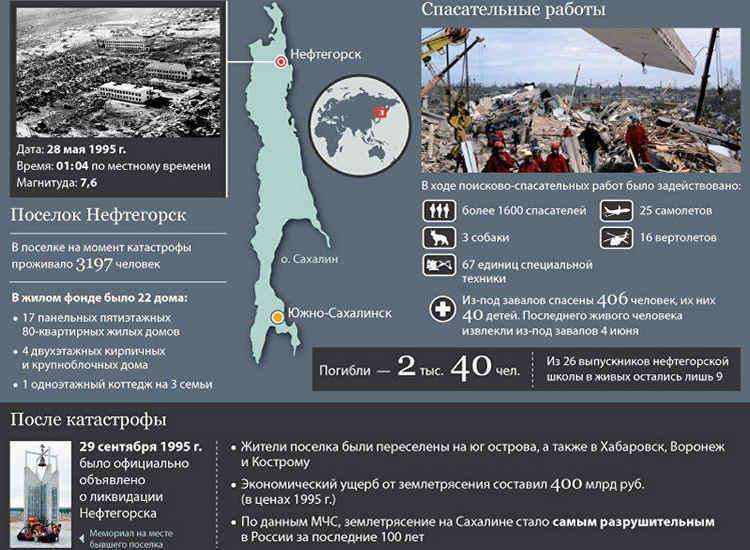Землетрясение в Нефтегорске-3