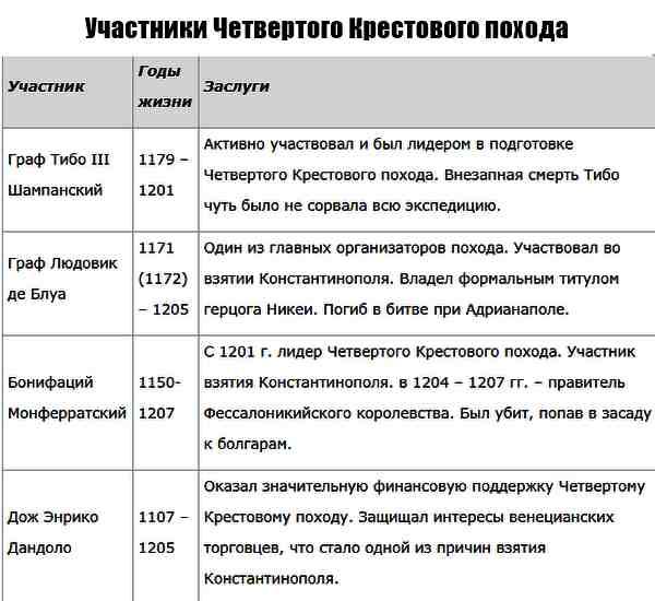 Четвертый крестовый поход 1202–1204 (1)