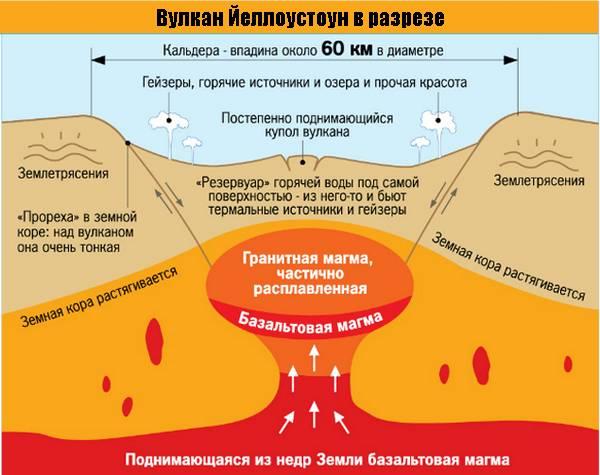 Вулкан Йеллоустоун-4