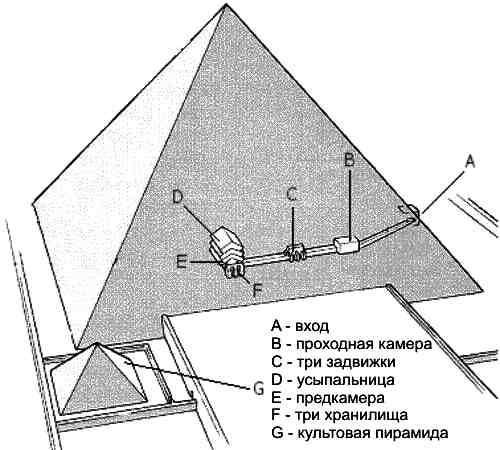 Пирамида Менкаура-5