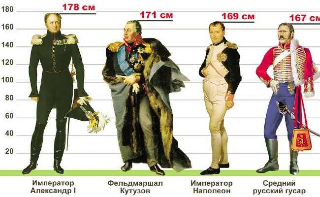 Какого роста был Наполеон-1