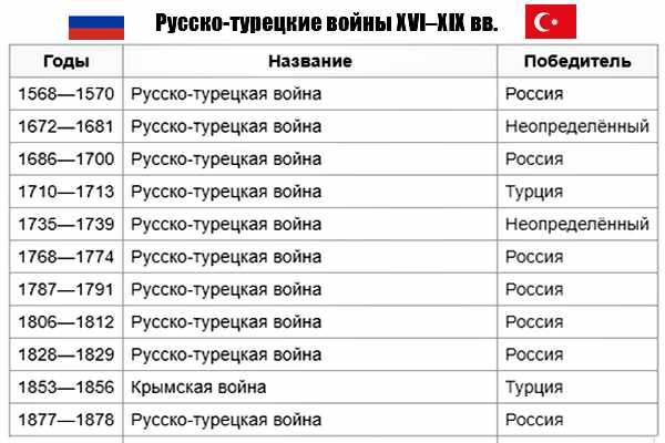 Русско-турецкая война-1