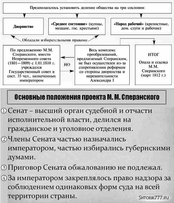 Сперанский М. М. (3)