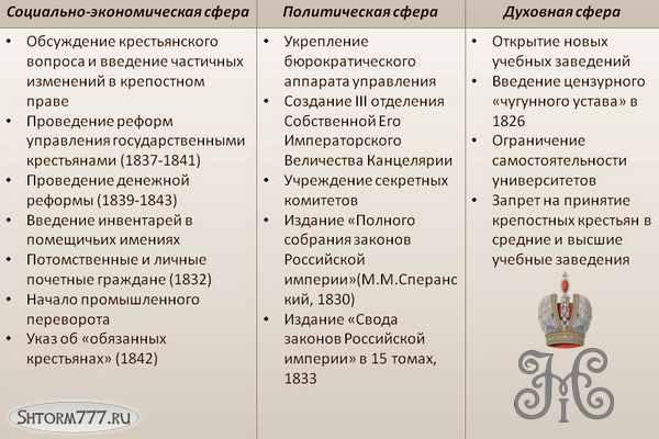 Внутренняя политика Николая 1 кратко (2)