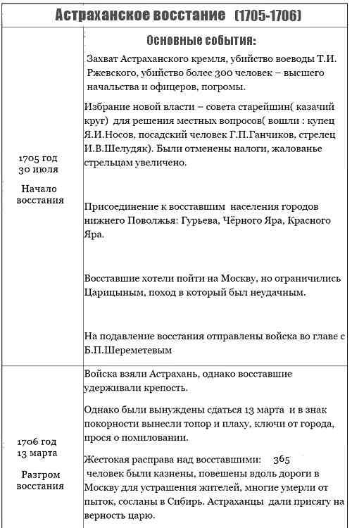 Астраханское восстание (1705-1706), таблица
