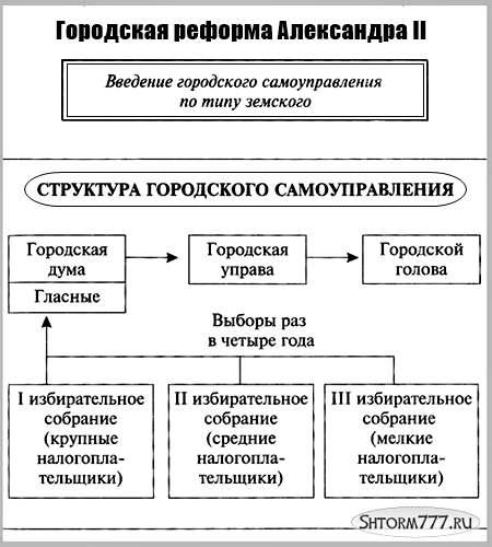 Городская реформа 1870 (2)