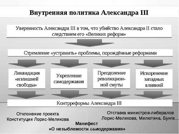 Александр 3 и его контрреформы (2)