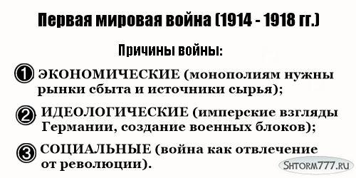 Первая мировая война, кратко-1