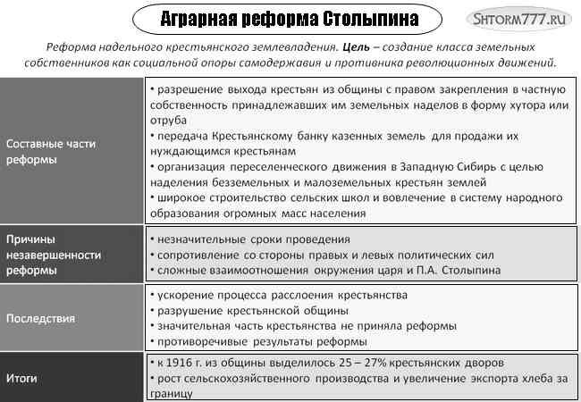 Аграрная реформа Столыпина-2