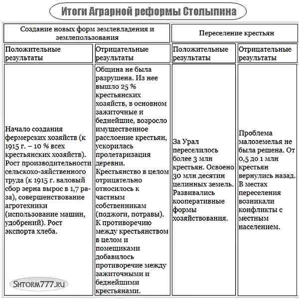 Аграрная реформа Столыпина-3