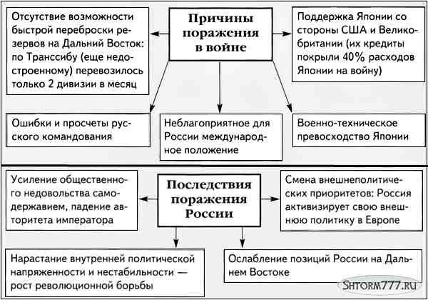 Русско-японская война, таблица