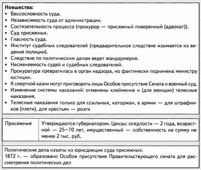 Судебная реформа Александра 2 (1)