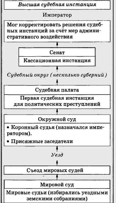 Судебная реформа Александра 2 (2)