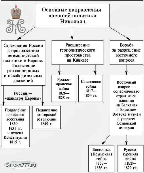 Внешняя политика Николая 1, таблица