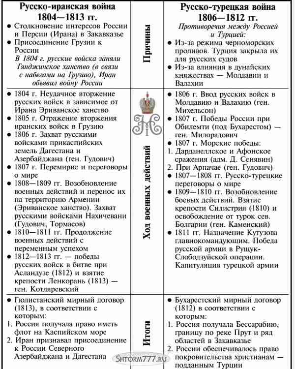 Внешняя политика Николая 1, таблица 2