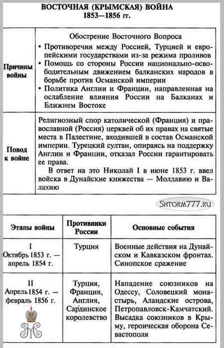 Внешняя политика Николая 1, таблица 3