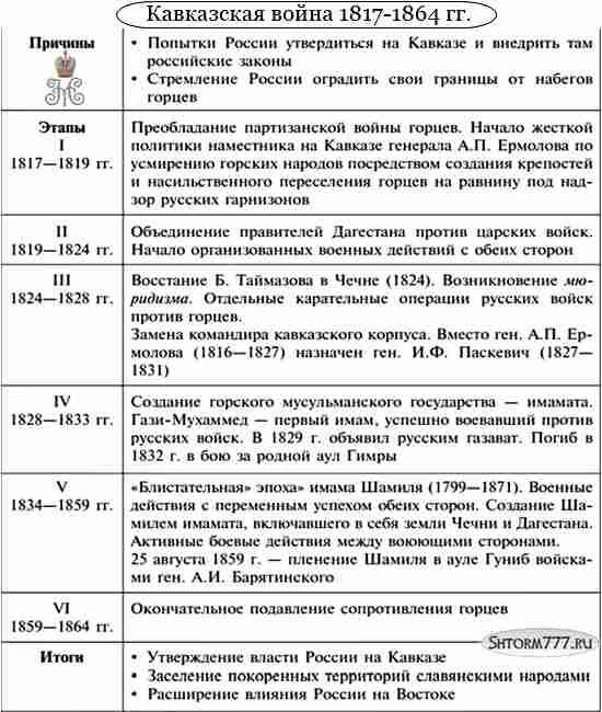 Внешняя политика Николая 1, таблица 4