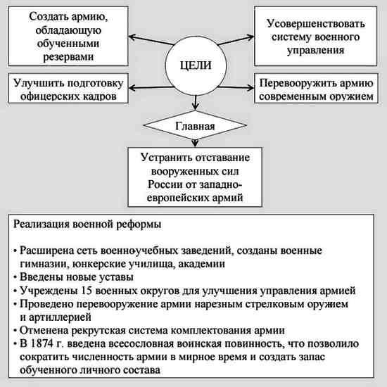 Военная реформа 1874 (1)