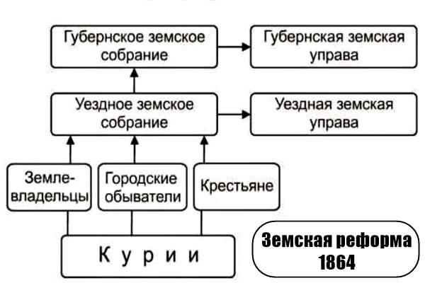 Земская реформа 1864 (1)