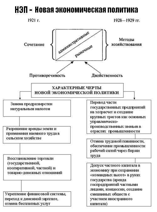 Новая экономическая политика, таблица