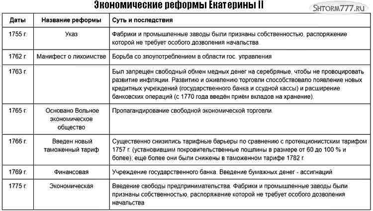 Экономические реформы Екатерины 2
