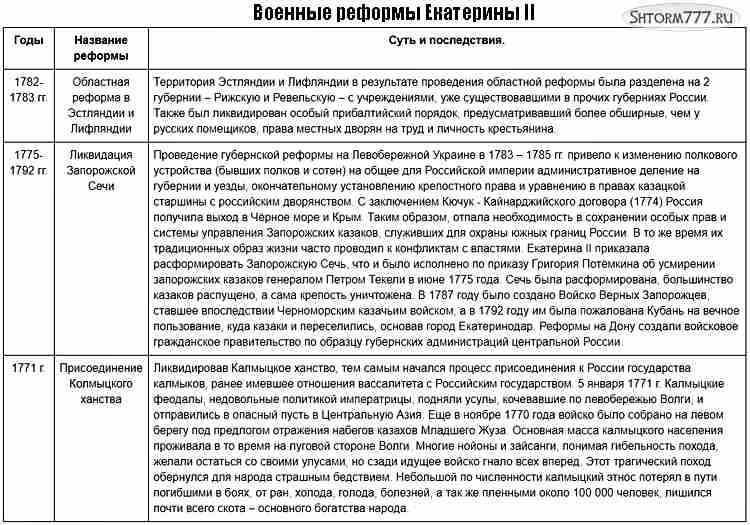 Военные реформы Екатерины 2