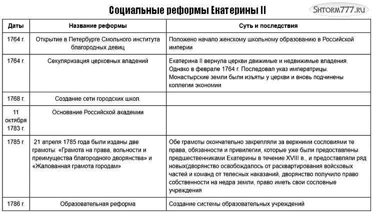 Социальные реформы Екатерины 2