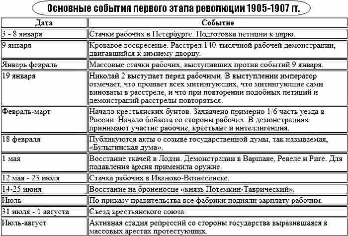 Первая русская революция 1905-1907 таблица 1