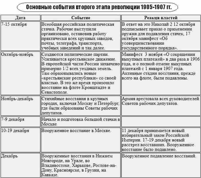 Первая русская революция 1905-1907 таблица 2