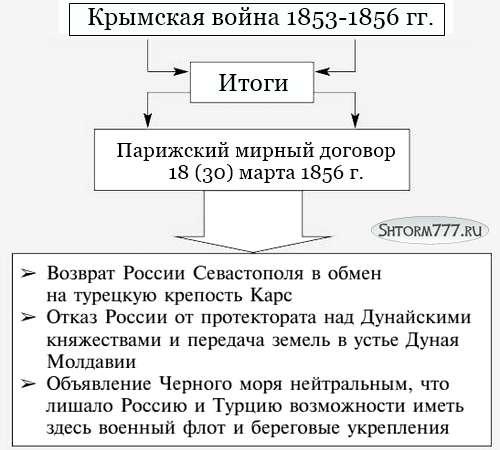 Крымская война, таблица