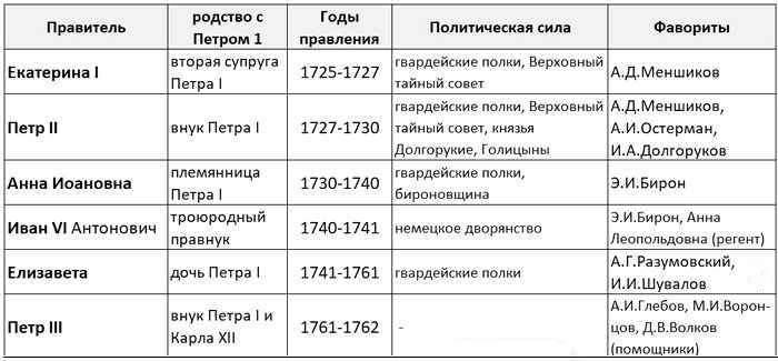 Эпоха дворцовых переворотов-1